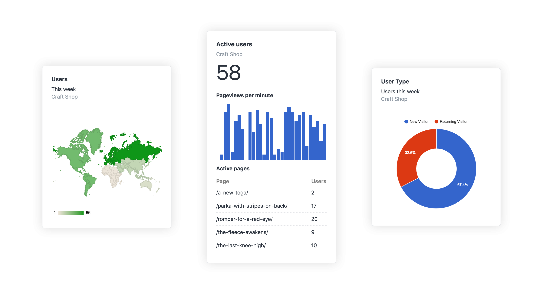 Analytics Plugin For Craft Cms